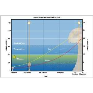 Mushroom Cloud Height as a Function of Yield Graph   24x36 Poster